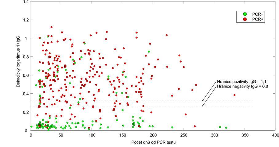 Obr. 2: Hladiny protilátek IgG proti koronaviru vzávislosti na době uplynulé od data PCR testu. Pražská laboratoř.