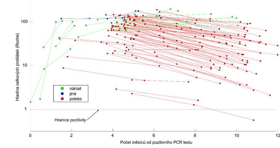 Obr. 3: Dlouhodobý výskyt protilátek proti koronaviru. Plzeňská laboratoř.